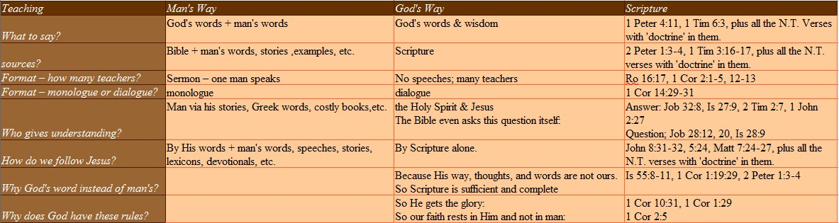 How Does God Command Us to Teach the Bible?